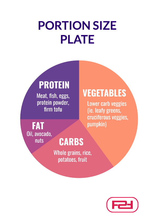 Portion Sizes For Women: The Ultimate Guide | Female Fitness
